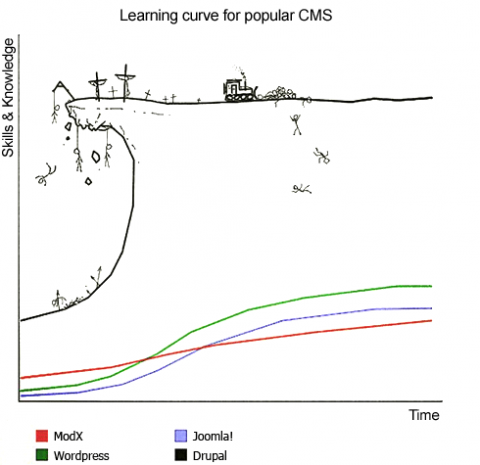 0_1540473397579_open-source-cms-learning-curve_0.png